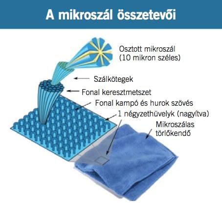 Mikroszálas eszközök - CUIES Kft.